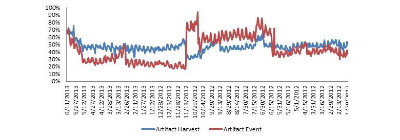 artifact chart header
